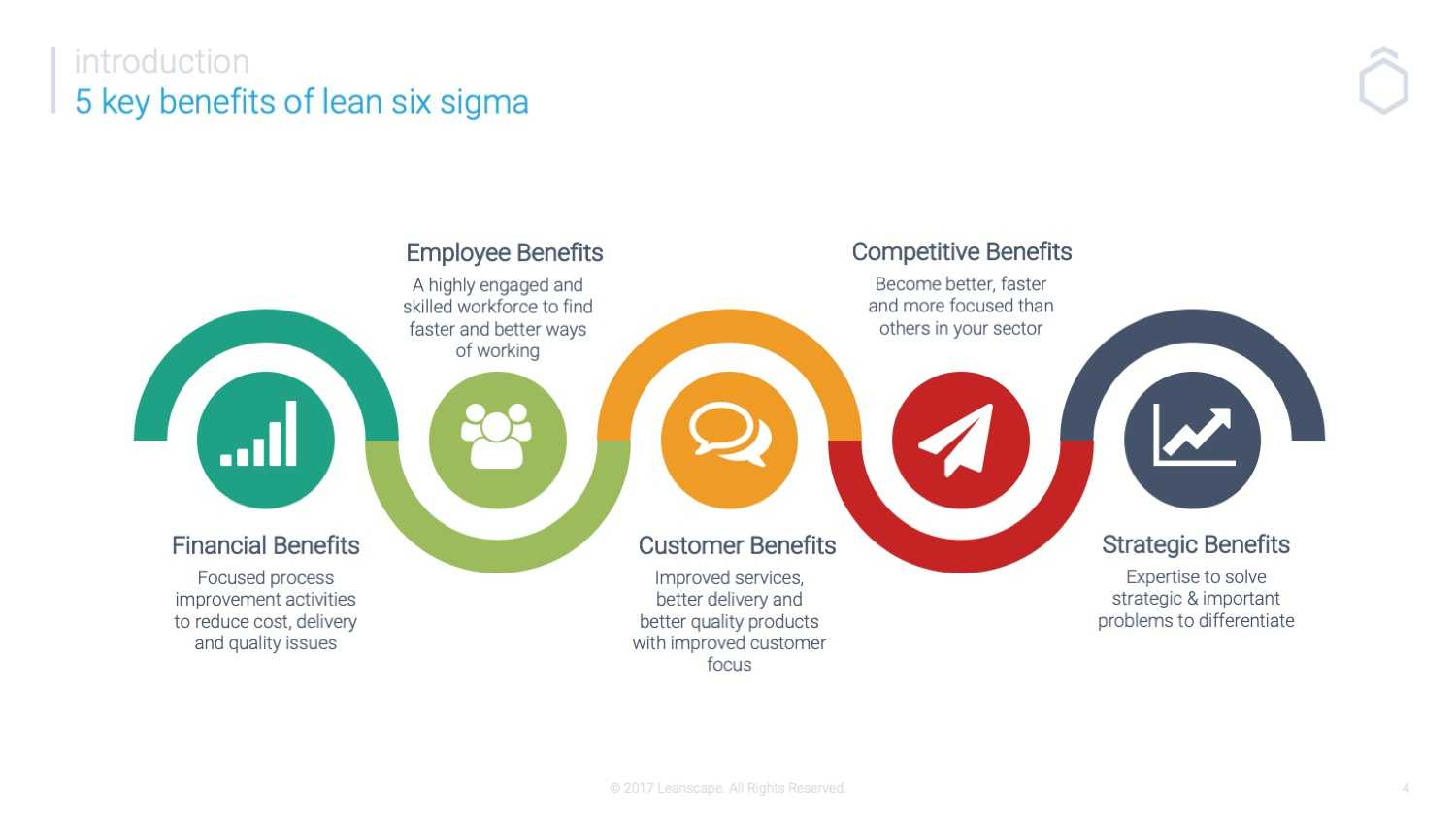 Benefits of Lean Six Sigma Programs