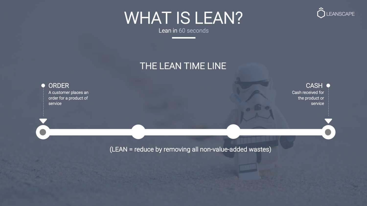 Lean in 60 seconds