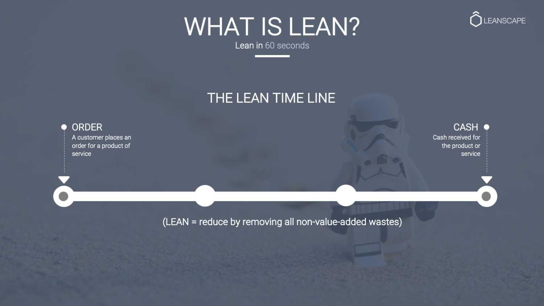 Lean in 60 seconds