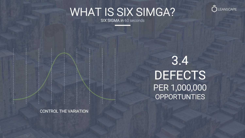 Six Sigma in 60 Seconds