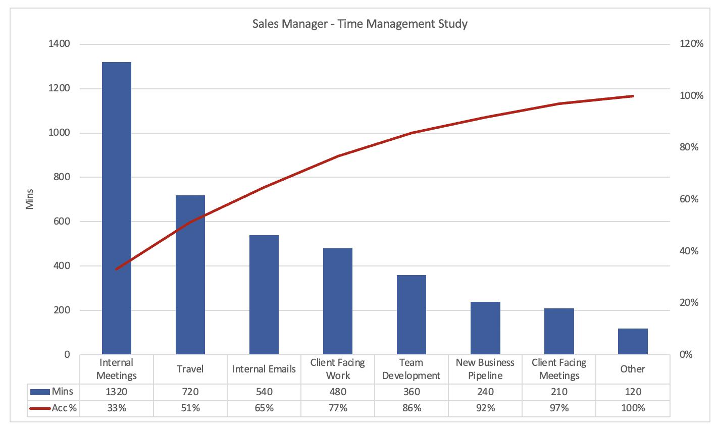 Pareto Example Time Management
