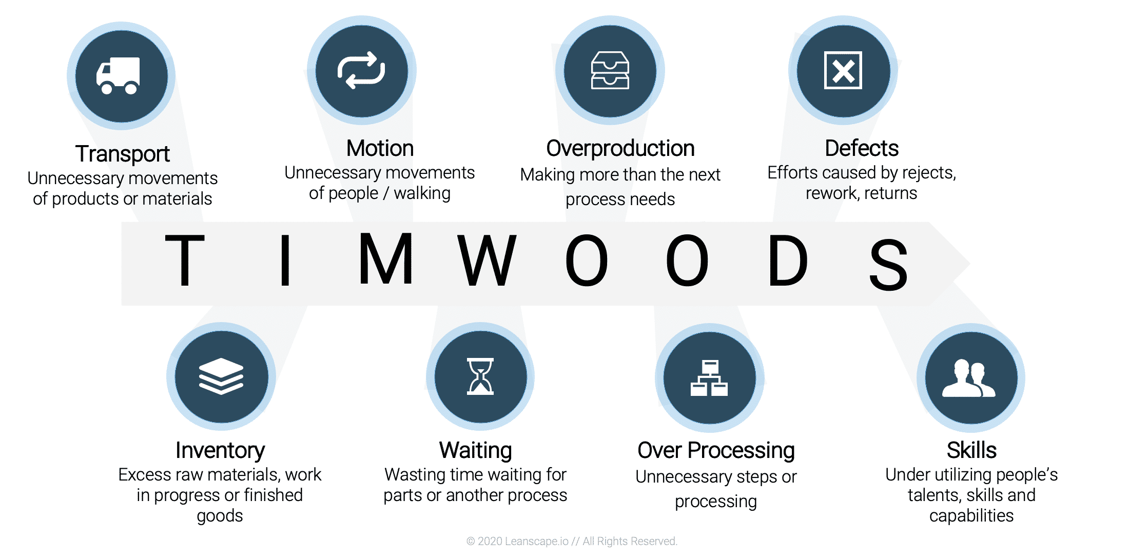 What is Lean - TIMWOOD - 7 Wastes