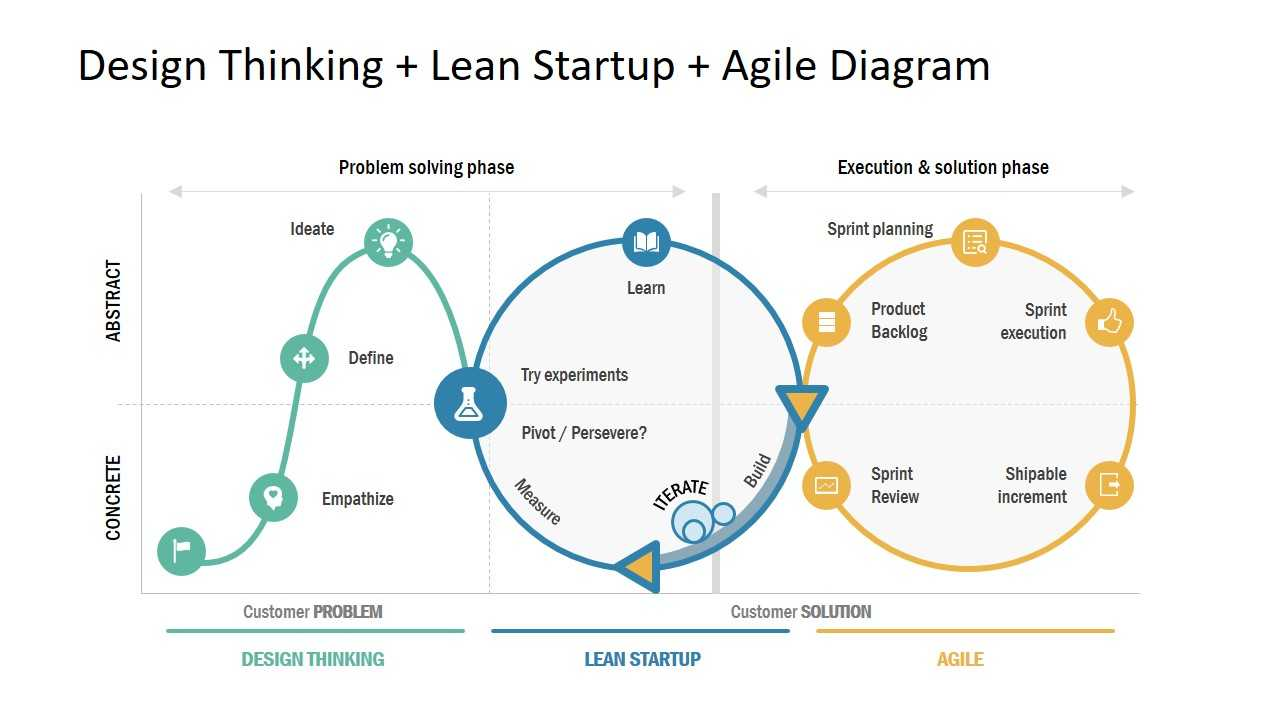 Agile Thinking Introduction